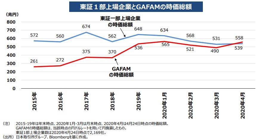2020年4月、GAFAMの時価総額が東証1部上場企業全体の時価総額を上回った。
