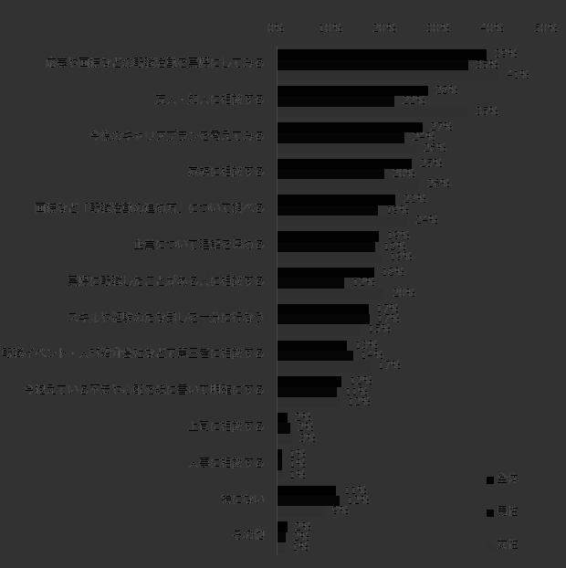 転職における不安の解消方法_ 男女別の回答結果