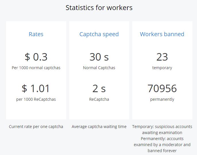 2CaptchaのWorker向け料金表