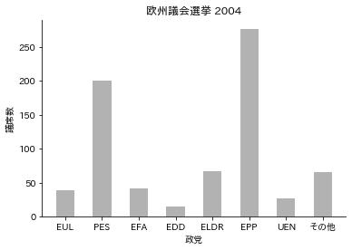 初級レベルの棒グラフ