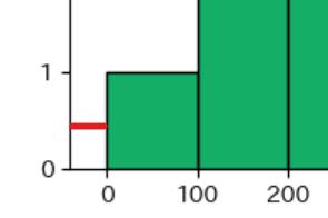 ヒストグラムにおけるグラフとy軸間のスペース