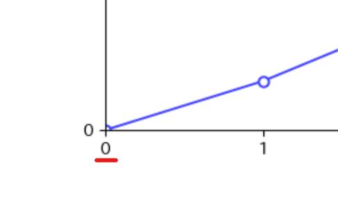 x軸の「0」