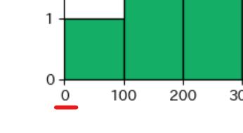 x軸の目盛で0が不要