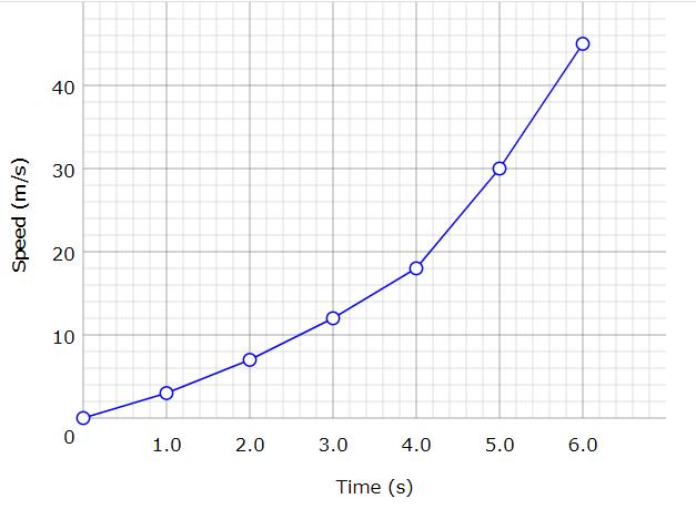 ゴールの折れ線グラフ