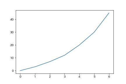 基本の折れ線グラフ