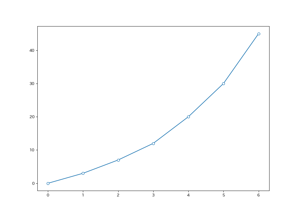 変更した折れ線グラフ