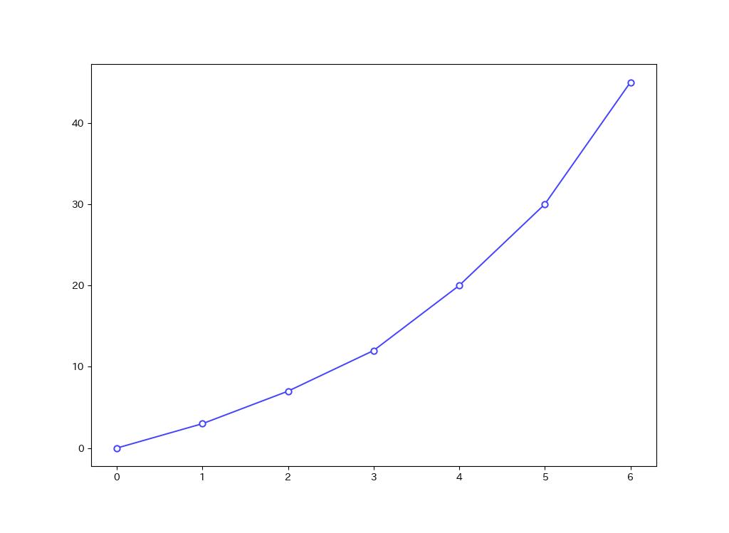 カラーを変更した折れ線グラフ