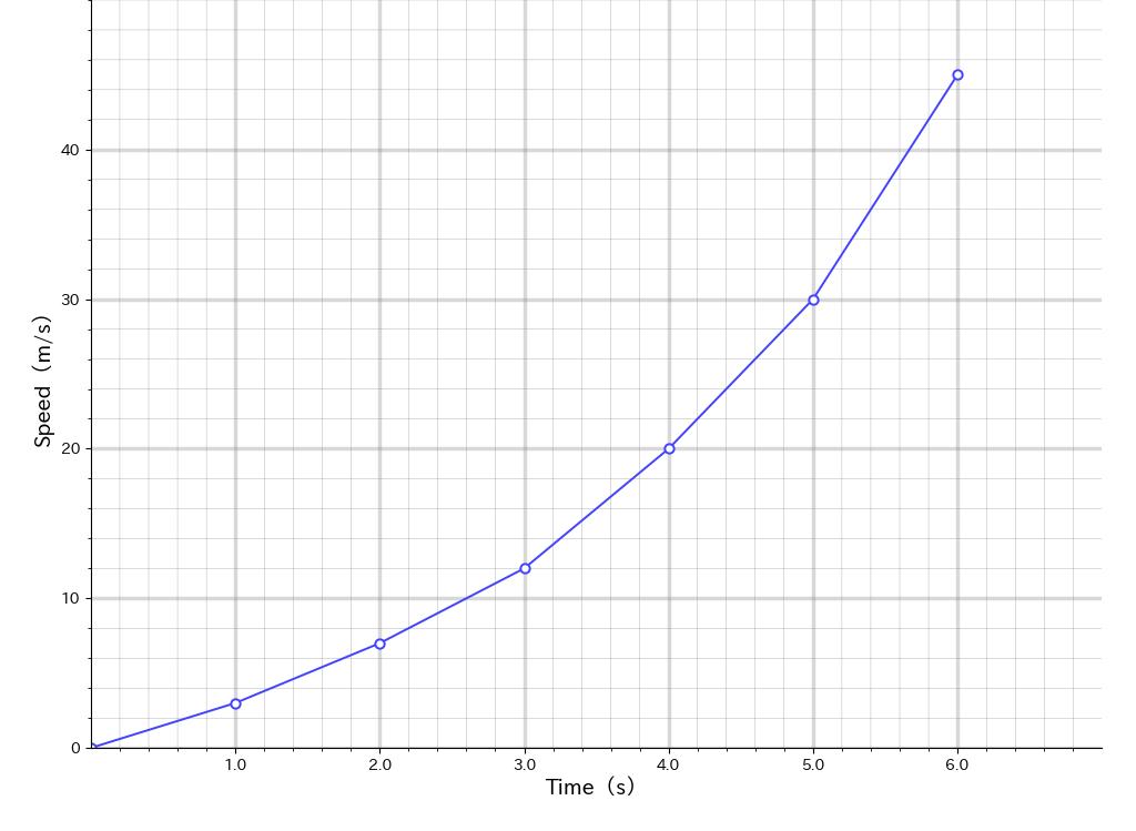 あと一歩の折れ線グラフ