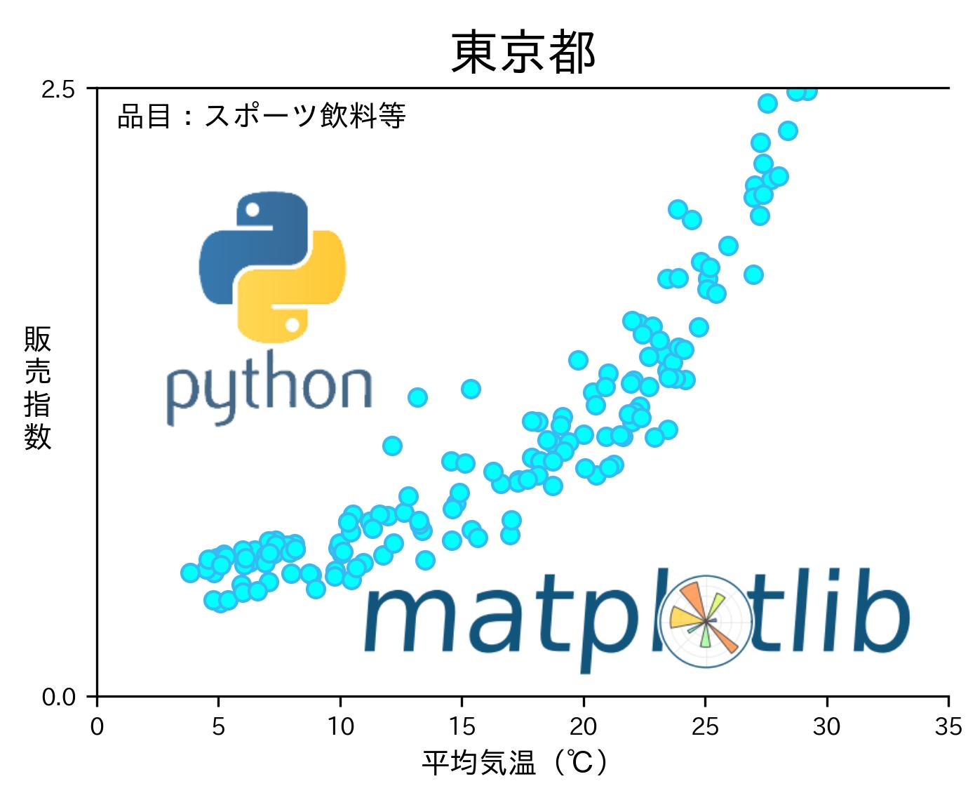 Pythonで散布図を簡単に作成する方法【Matplotlib】