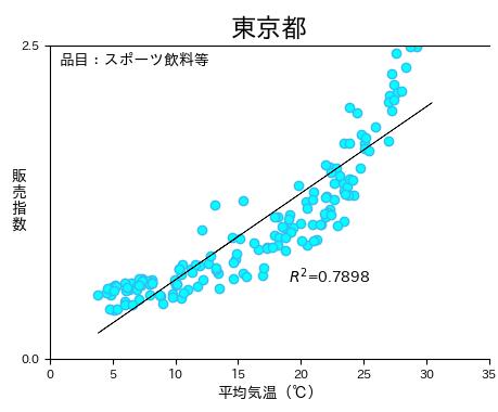 Pythonで作成した散布図に回帰直線を描画