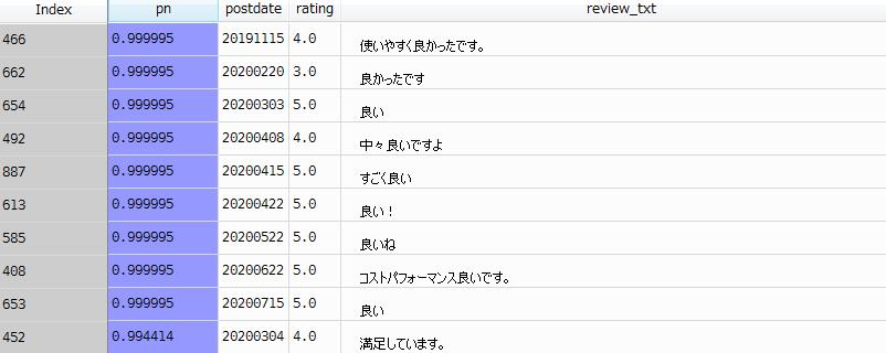 Amazonレビューをセンチメント分析した結果・結果一覧ポジティブ