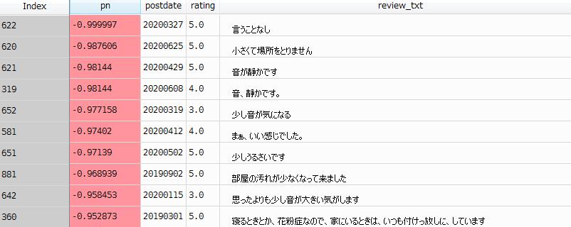 Amazonレビューをセンチメント分析した結果・結果一覧ネガティブ