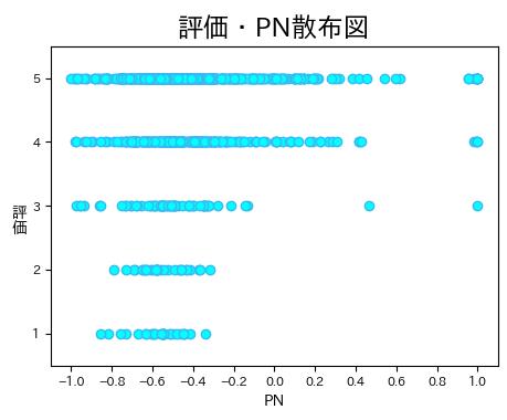 Amazonレビューをセンチメント分析した結果・散布図