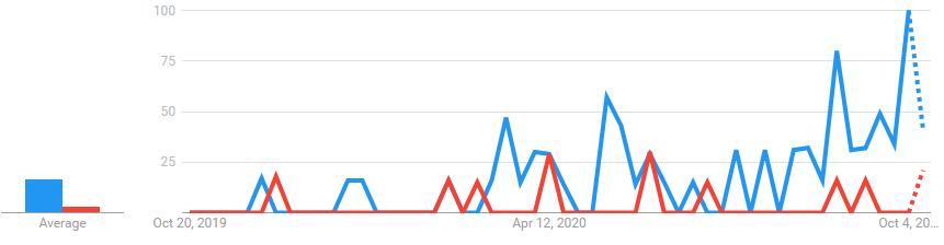 FastAPIとSanicのGoogle Trendにおける比較