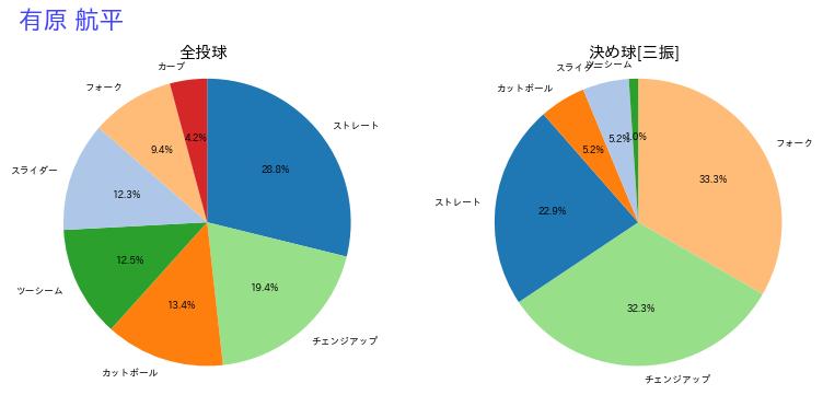 有原 航平(日本ハム)の決め球