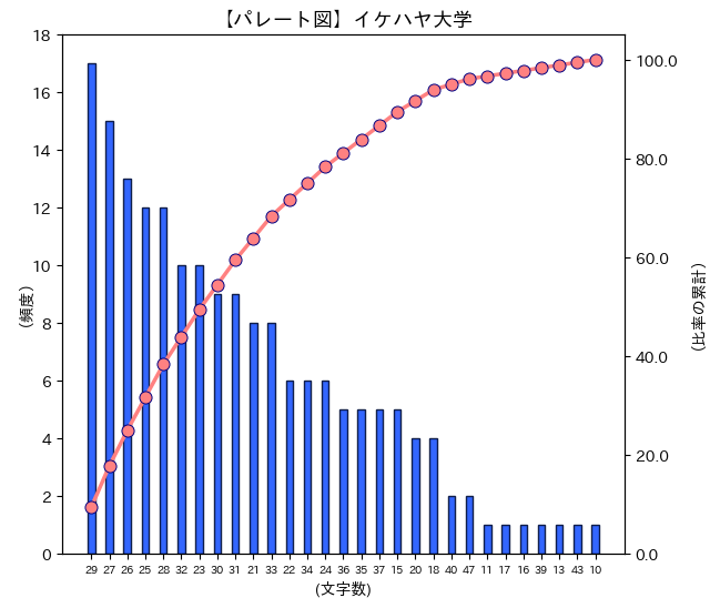 イケハヤ大学チャンネルパレート図