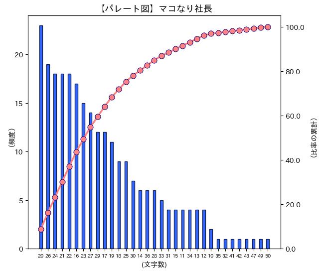 マコなり社長チャンネルパレート図