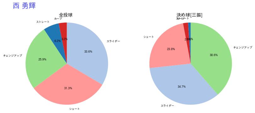 西 勇輝(阪神)の決め球