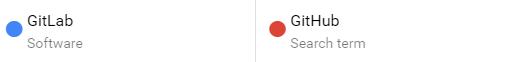 GitHubとGitLabのGoogle Trendにおける比較結果