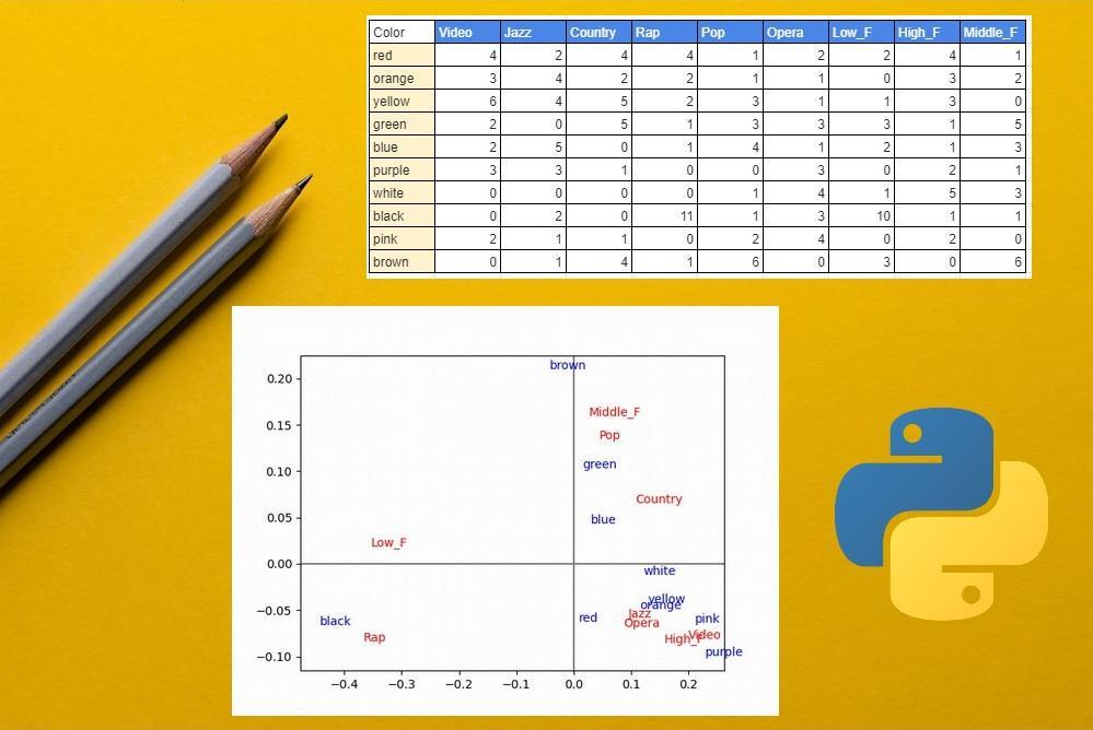 コレスポンデンス分析のやり方を解説【Python】