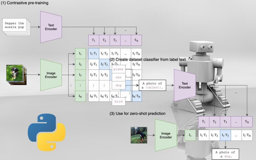 汎用画像分類モデルのOpenAI CLIPのインストール【Python】